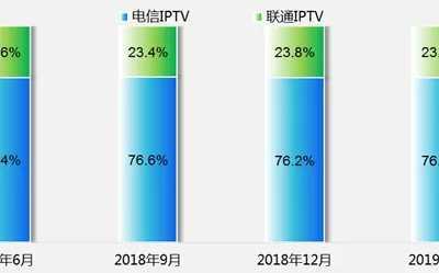 中国电信ip电视 中国电信的IPTV已成为IPTV用户市场的主导